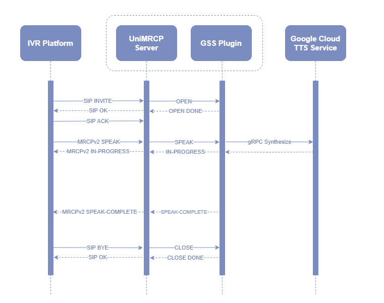 umsgss_sequence_diagram_mrcpv2.png