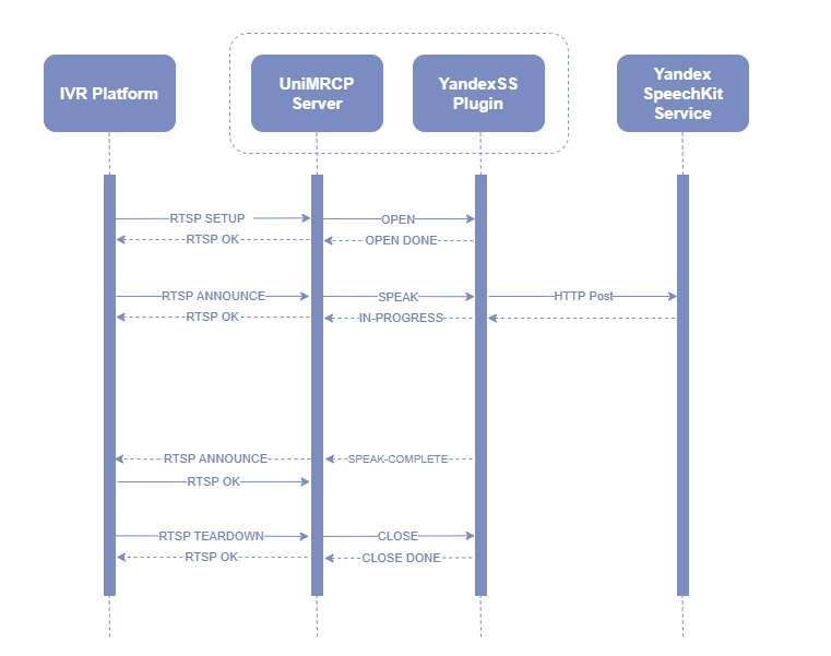 umsyss_sequence_diagram_mrcpv1.png
