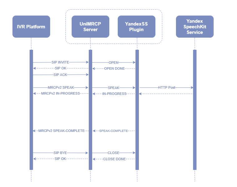umsyss_sequence_diagram_mrcpv2.png